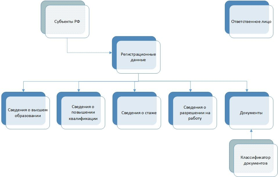Рисунок №1. Структура таблиц