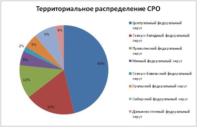 Территориальное распределение СРО
