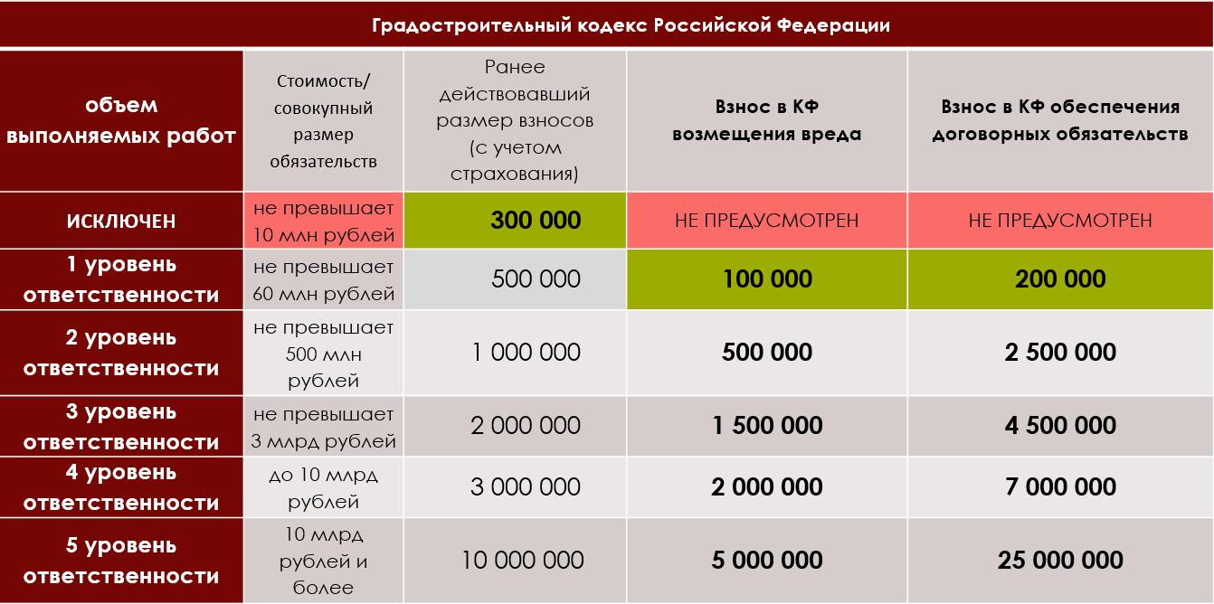 Размер взносов в компенсационные фонды СРО