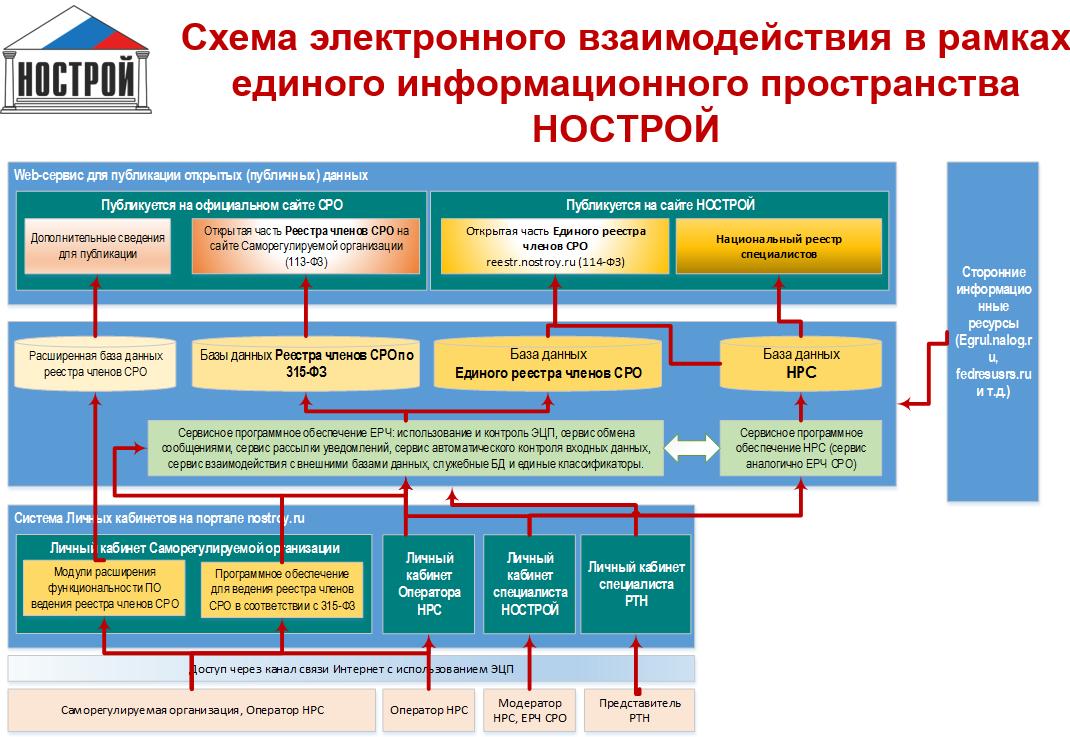 Схема электронного взаимодействия в рамках единого информационного пространства НОСТРОЙ
